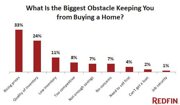 2015-redfin-research-center-biggest-obstacle-to-buying-chart
