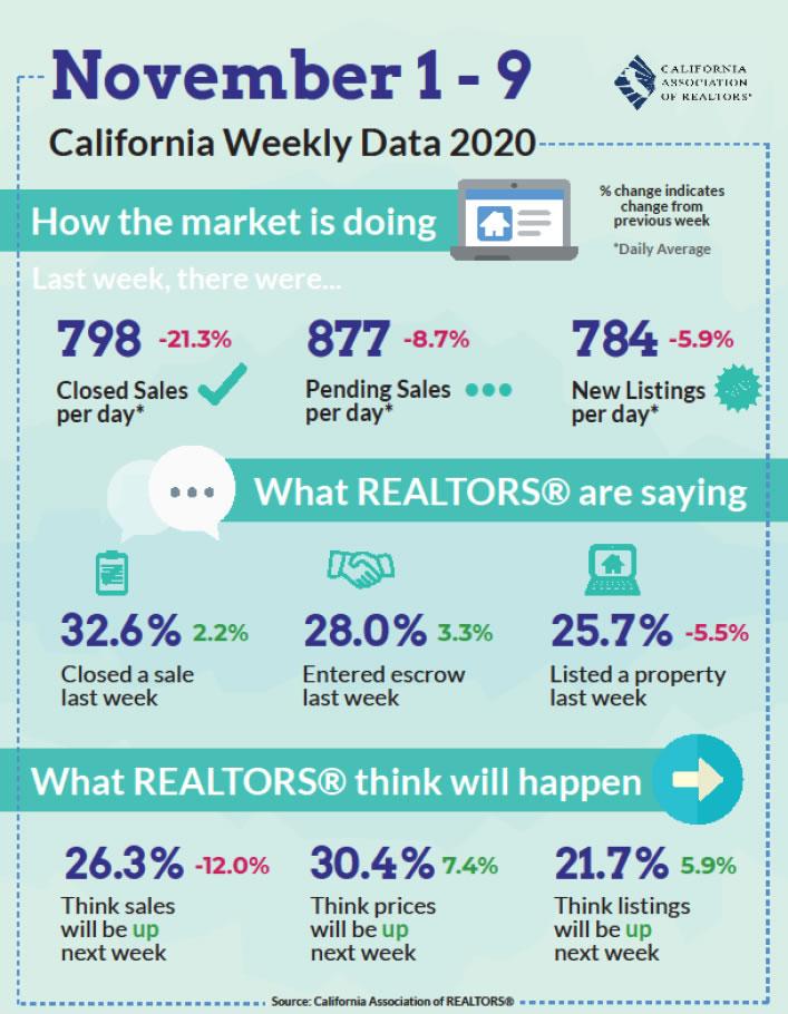 Bass Lake Realty California Weekly Real Estate Data JPG Image