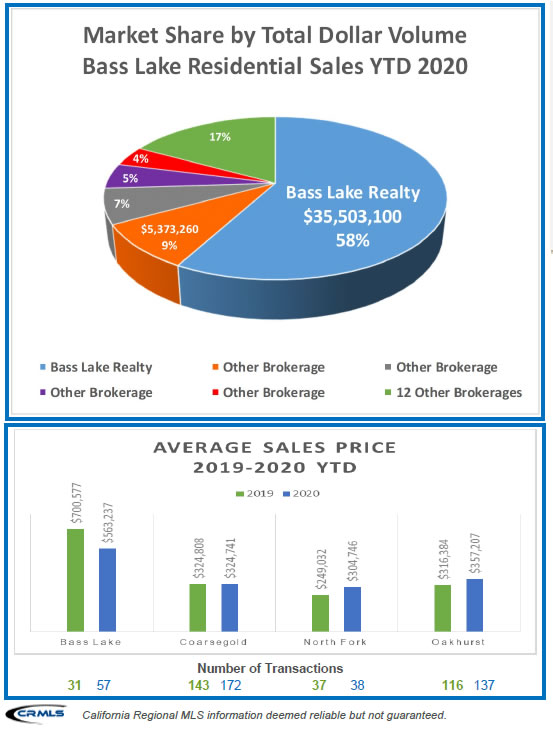 Bass Lake Realty Graph of Market Share Pie Chart October YTD 2020 JPG Image