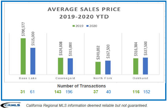 Average Sales Price 2019 to 2020 YTD Image Bass Lake Realty