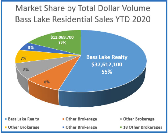 Market Share by Total Dollar Volume Bass Lake Residential Sales Image Bass Lake Realty 2020 YTD
