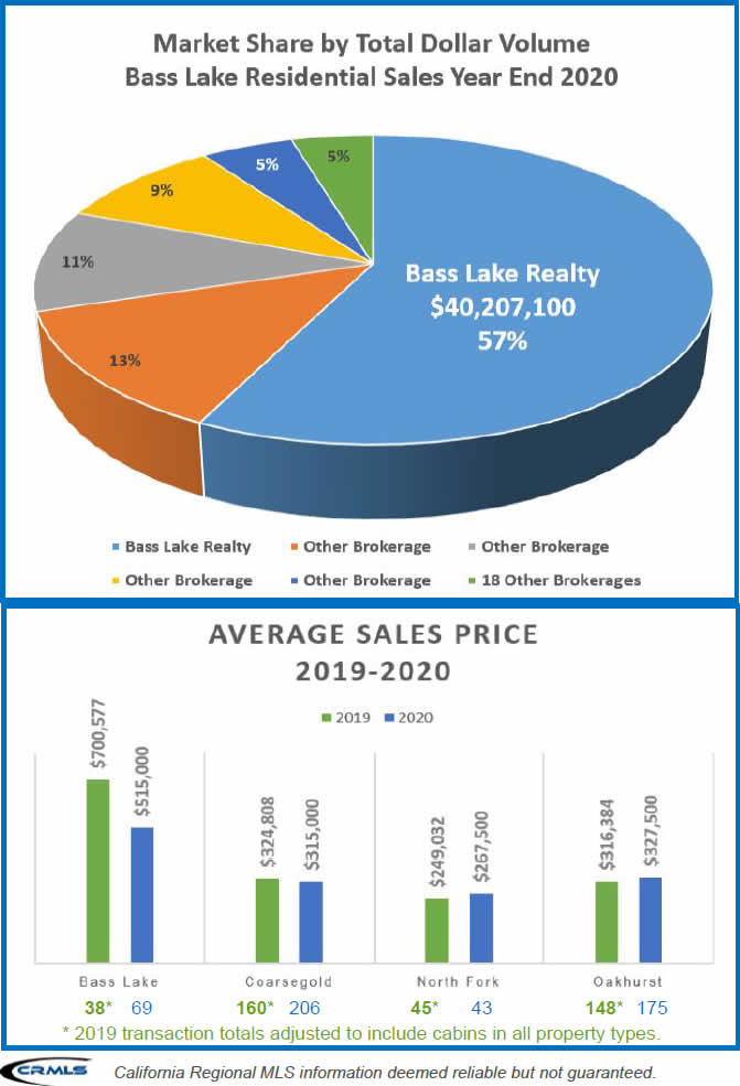 Bass Lake Real Estate Sales Market Share by Total Volume Pie Chart and Average Sales Price 2019-2020 Bass Lake Realty
