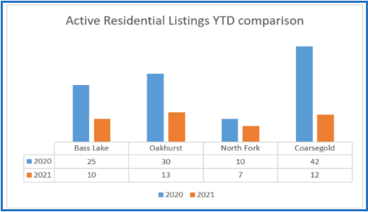 Active Residential Listings YTD Comparison 2020-2021 Chart Image from Bass Lake Realty February 2021 Bass Lake Yosemite News