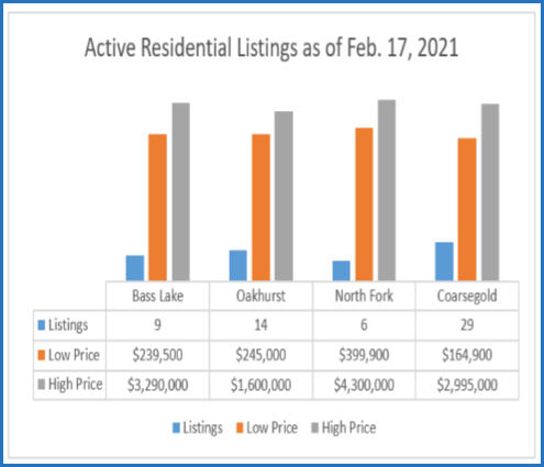 Active Residential Listings as of Feb 17, 2021 Chart Image from Bass Lake Realty February 2021 Bass Lake Yosemite News