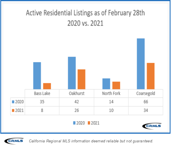Active Residential Listings As of Feb Year Over Year Comparison 2021 Image Yosemite Bass Lake News March 2021
