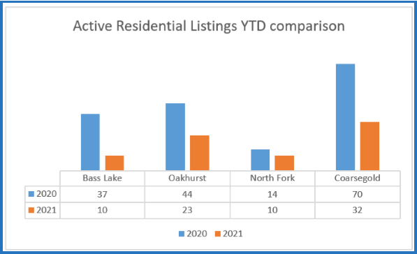 Active Residential Listings YTD Comparison 2021 Image Yosemite Bass Lake News March 2021