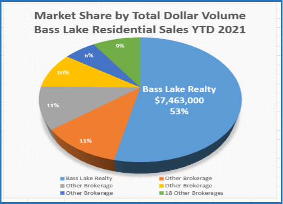 Image Pie Chart of Market Share by Total Dollar Volume Bass Lake Residential Sales YTD 2021 Bass Lake Realty