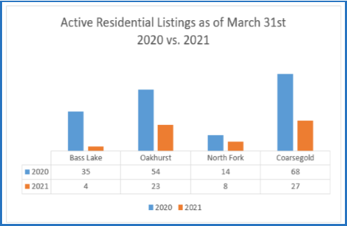 Image of Graph of Active Residential Listings as of March 31st, 2021 Bass Lake Realty