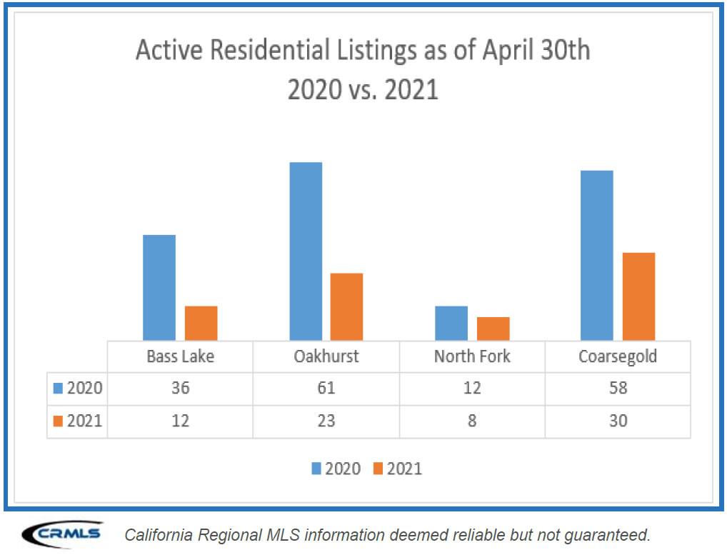Active Residential Listings Graph Image April 30 2020 versus 2021 Bass Lake Yosemite News May 2021 Bass Lake Realty