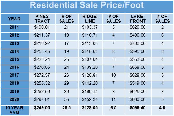 Bass Lake Residential Sale Price per Foot Graph Image Bass Lake Yosemite News May 2021 Bass Lake Realty